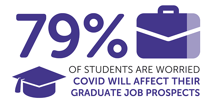 Infographic reading: '79% of students are worried COVID will affect their graduate job prospects