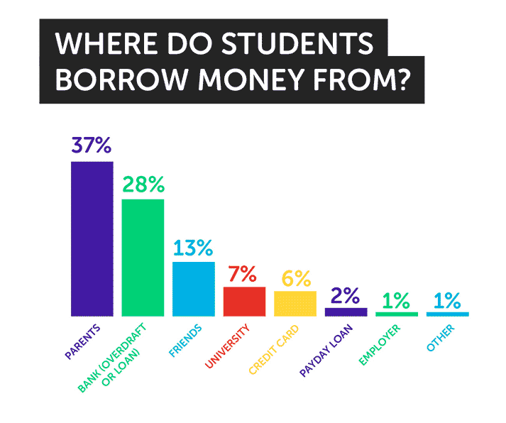 chart showing where studens borrow money to pay rent
